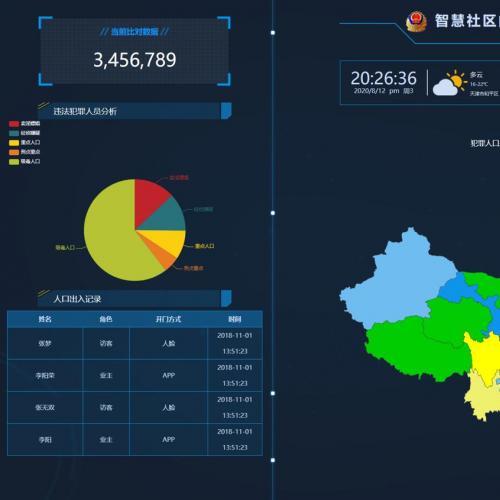 GAJ内网大数据图表界面源码